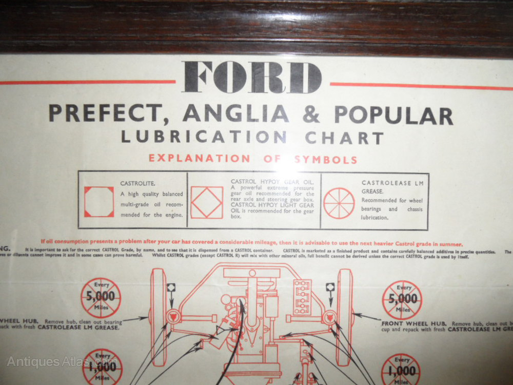 Ford Lubrication Chart